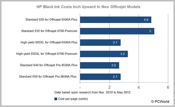Fein Farblaserdrucker Kosten Pro Seite Vergleich Bilder - Framing ...